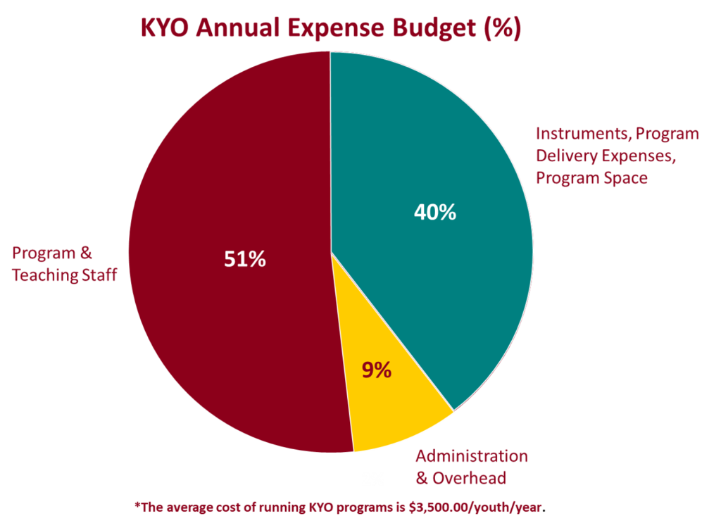 51%: Program & Teaching Staff, 40%: Instruments, Program Delivery Expenses, Program Space, 9%: Administration & Overheat. *Note: The average cost of running KYO programs is $5500 per youth per year.
